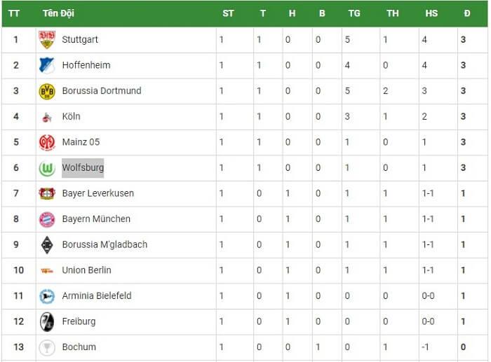 Bảng xếp hạng giải bóng đá Đức tính đến ngày 18/8/2021